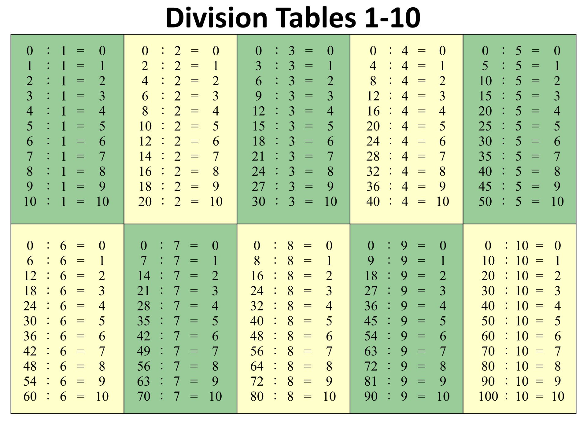 Division Table Chart Printable
