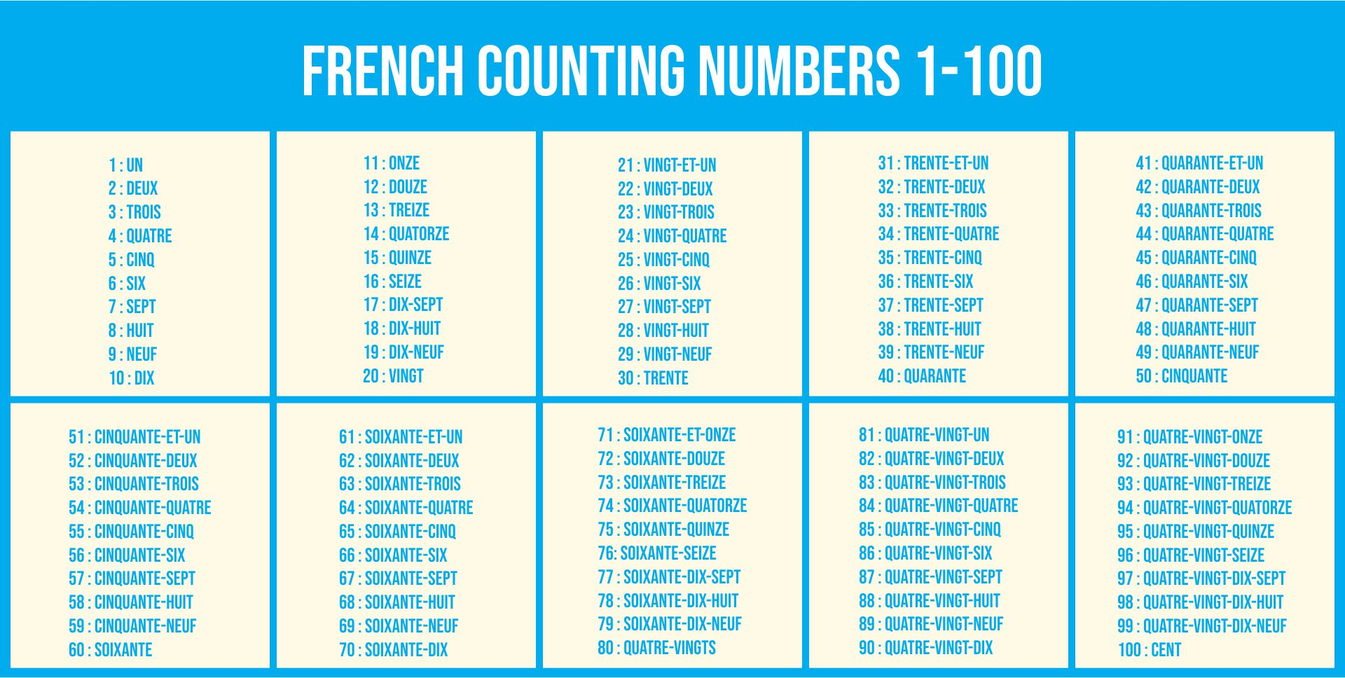 French Counting Numbers 1 100