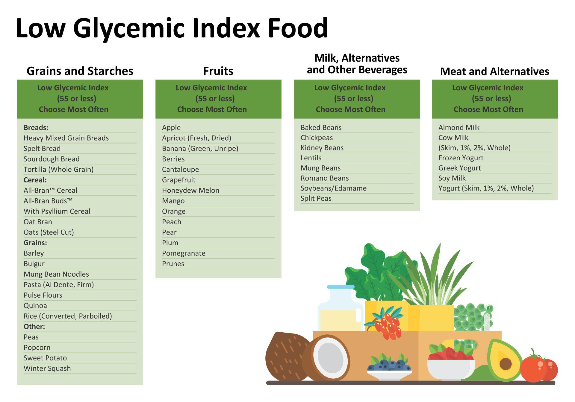 Low Gi Index Food List