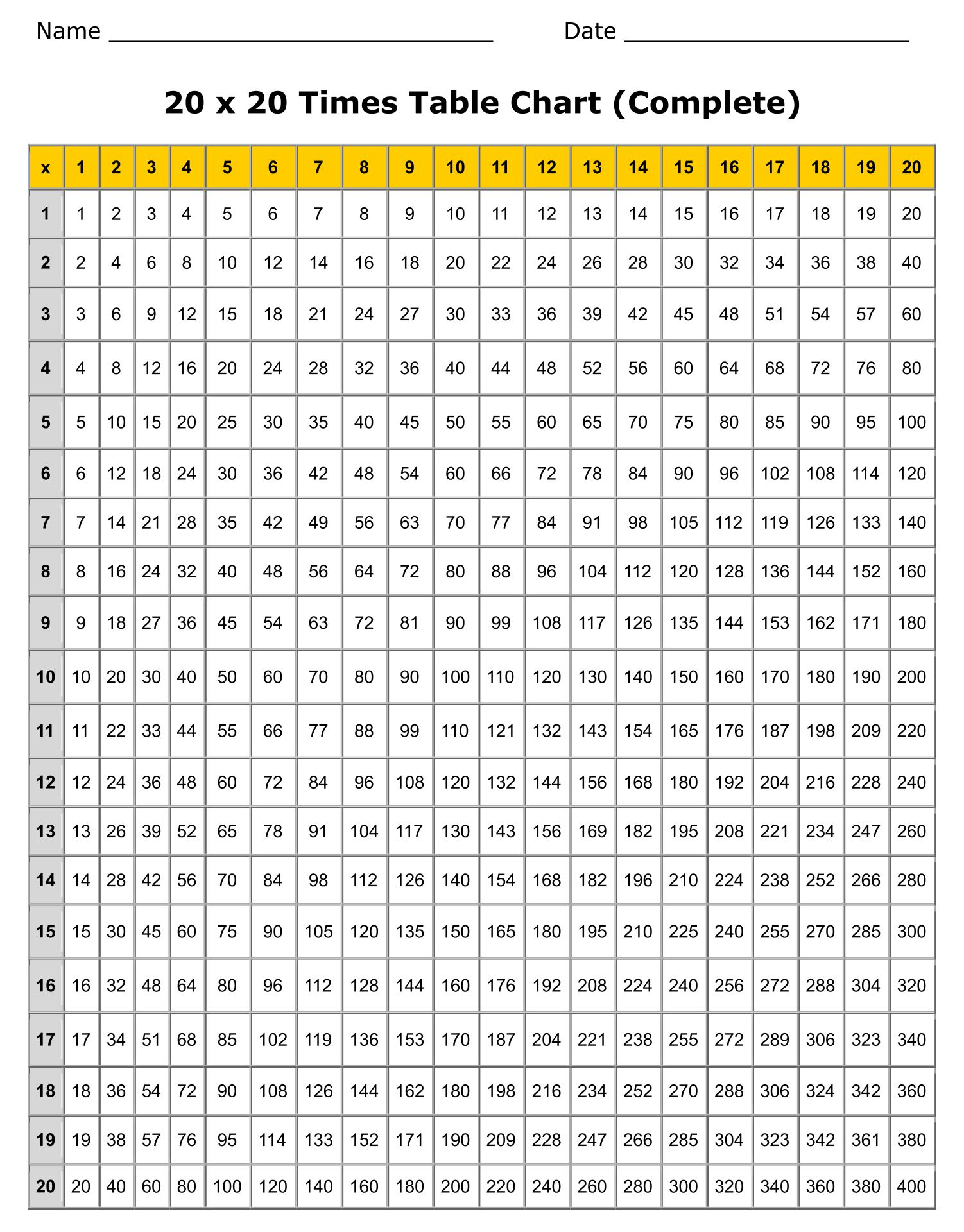 Multiplication Chart 1 20