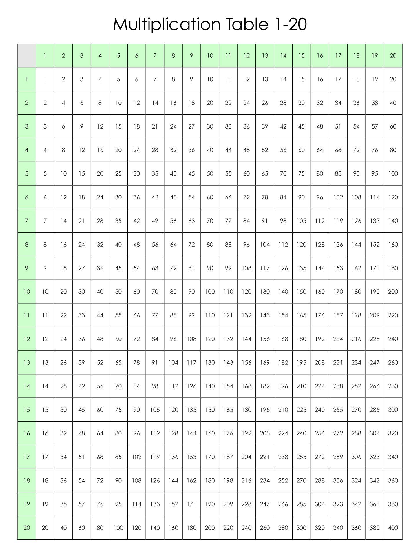 Multiplication Chart 1 Through 20