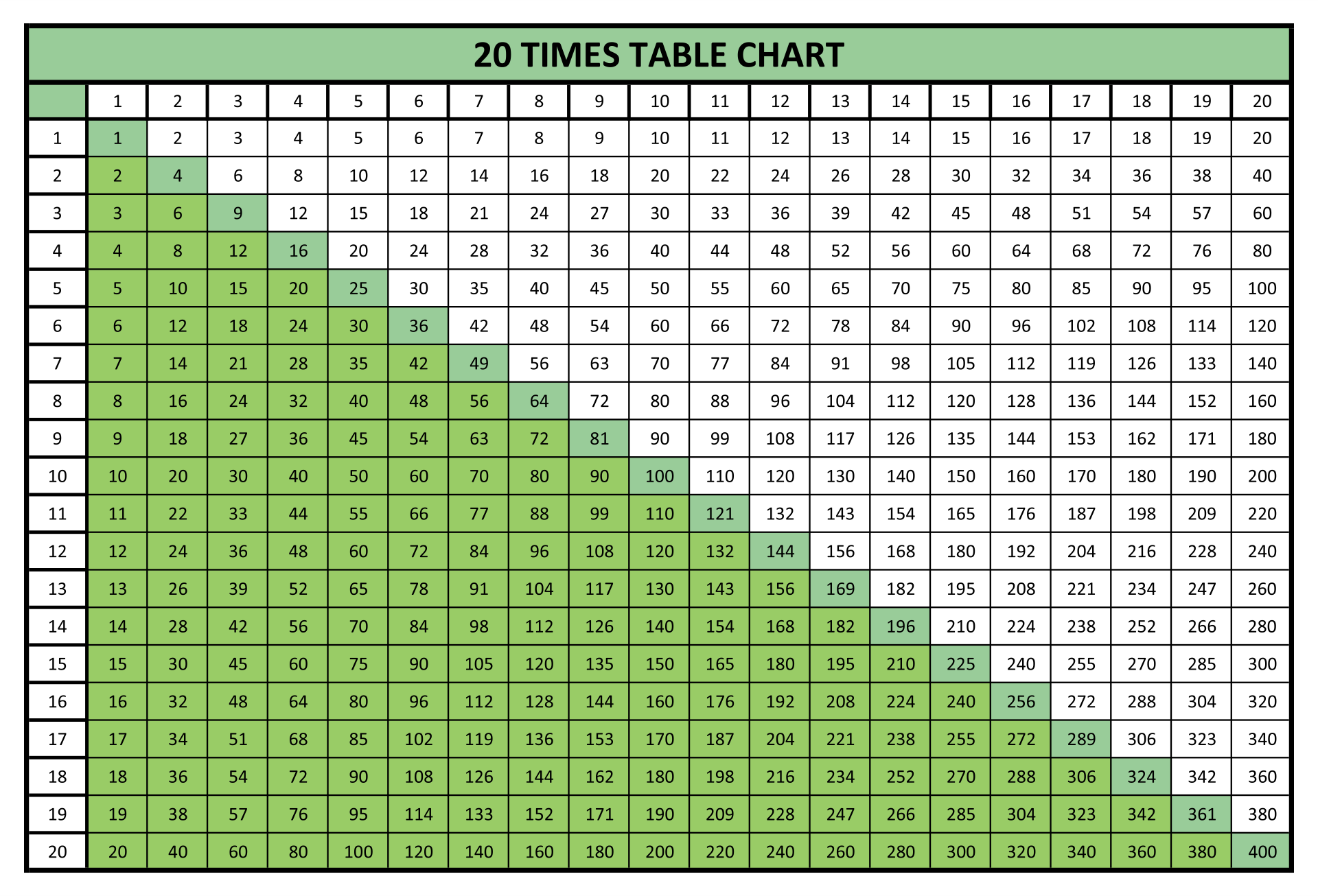 Time Tables Multiplication 20 Chart Printable