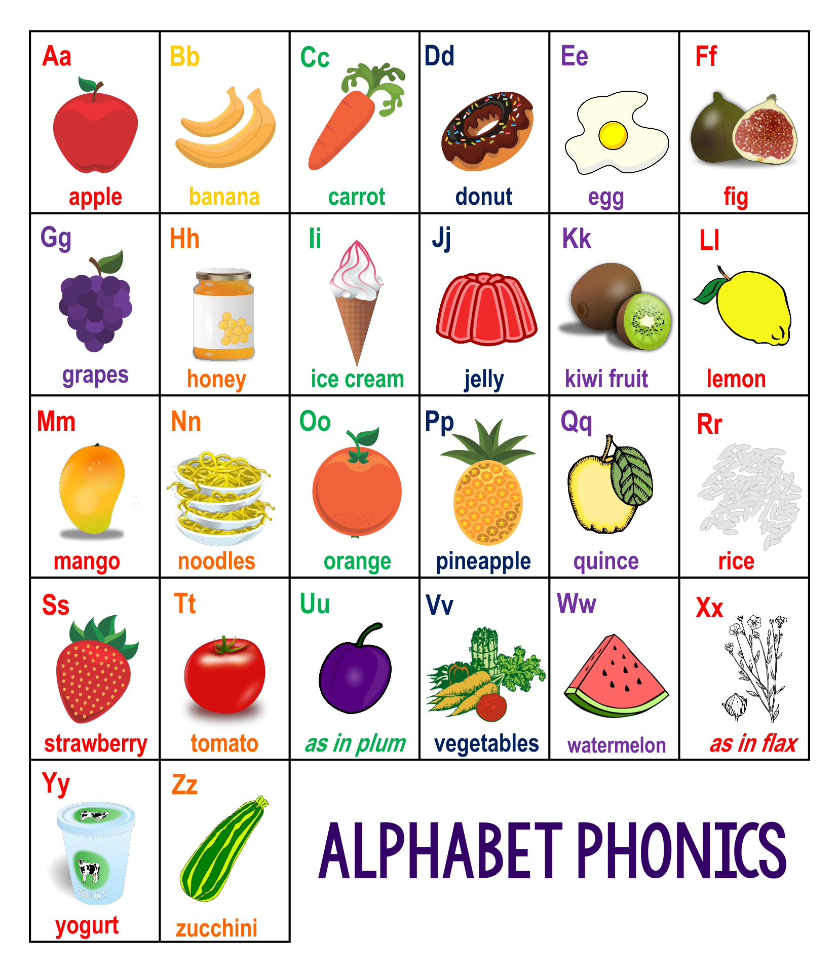 Alphabet Phonics Sounds Chart Pdf