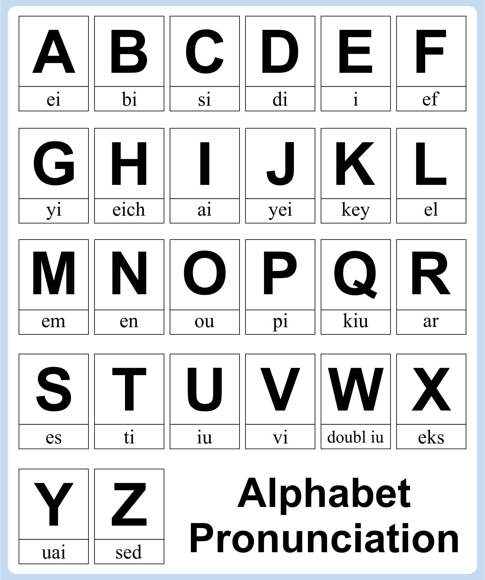 Alphabet Pronunciation Chart English