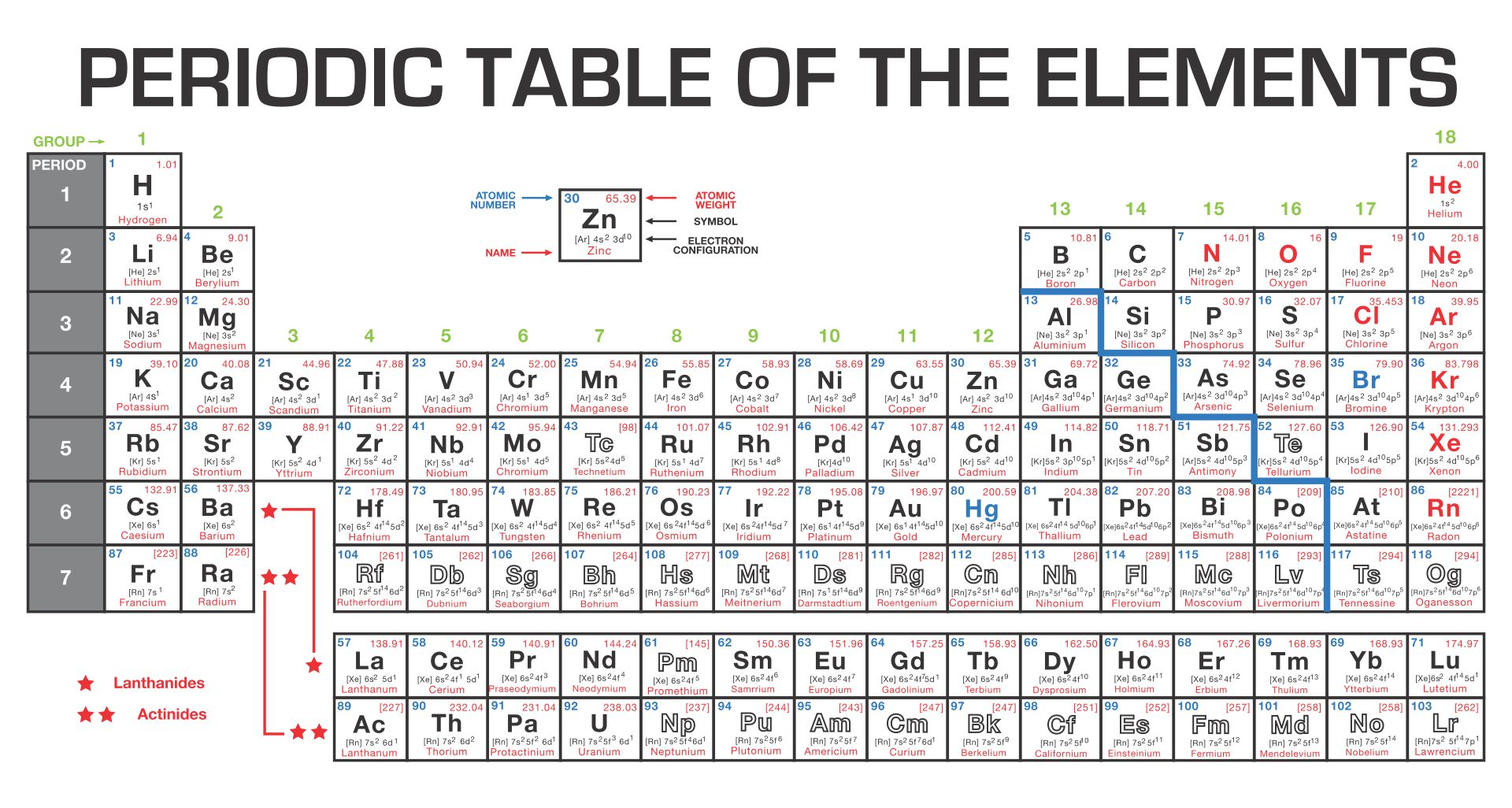Periodic Table Covalent And Ionic Bonds