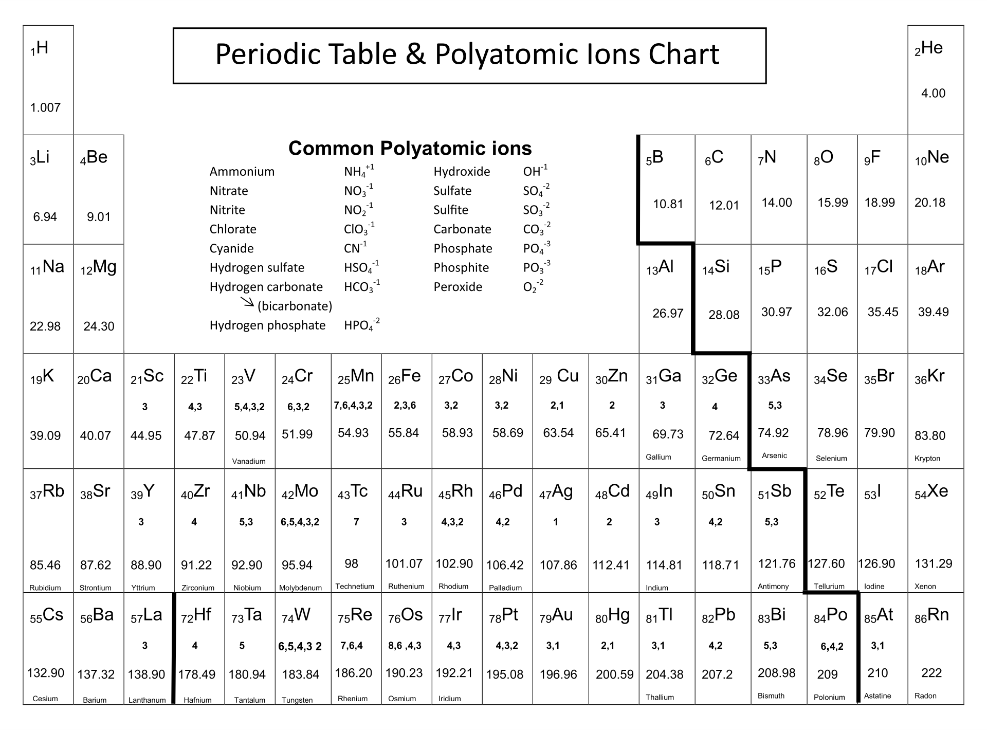Periodic Table With Ionic Charges