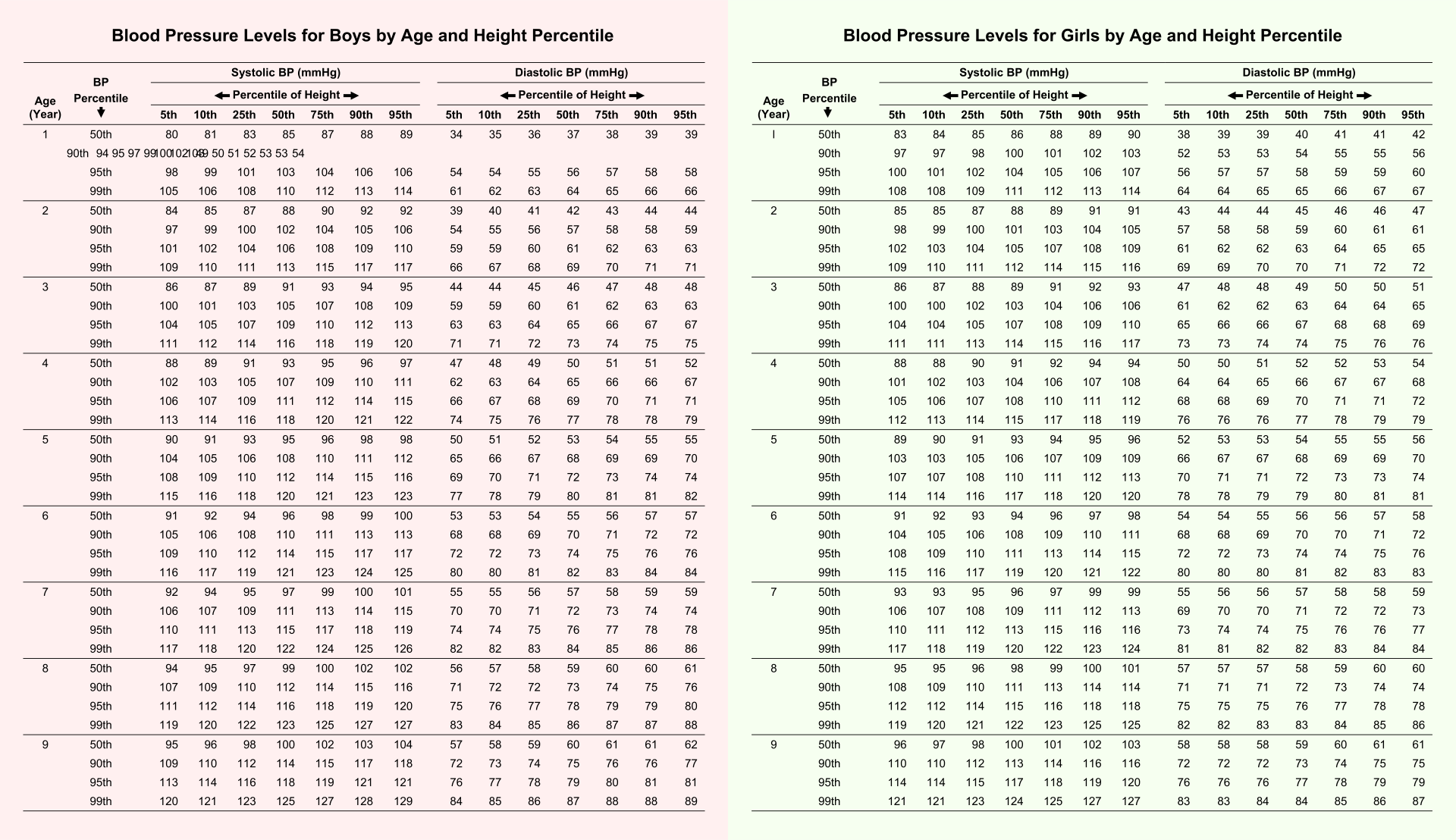 Printable Blood Pressure Chart By Age And Gender Pdf