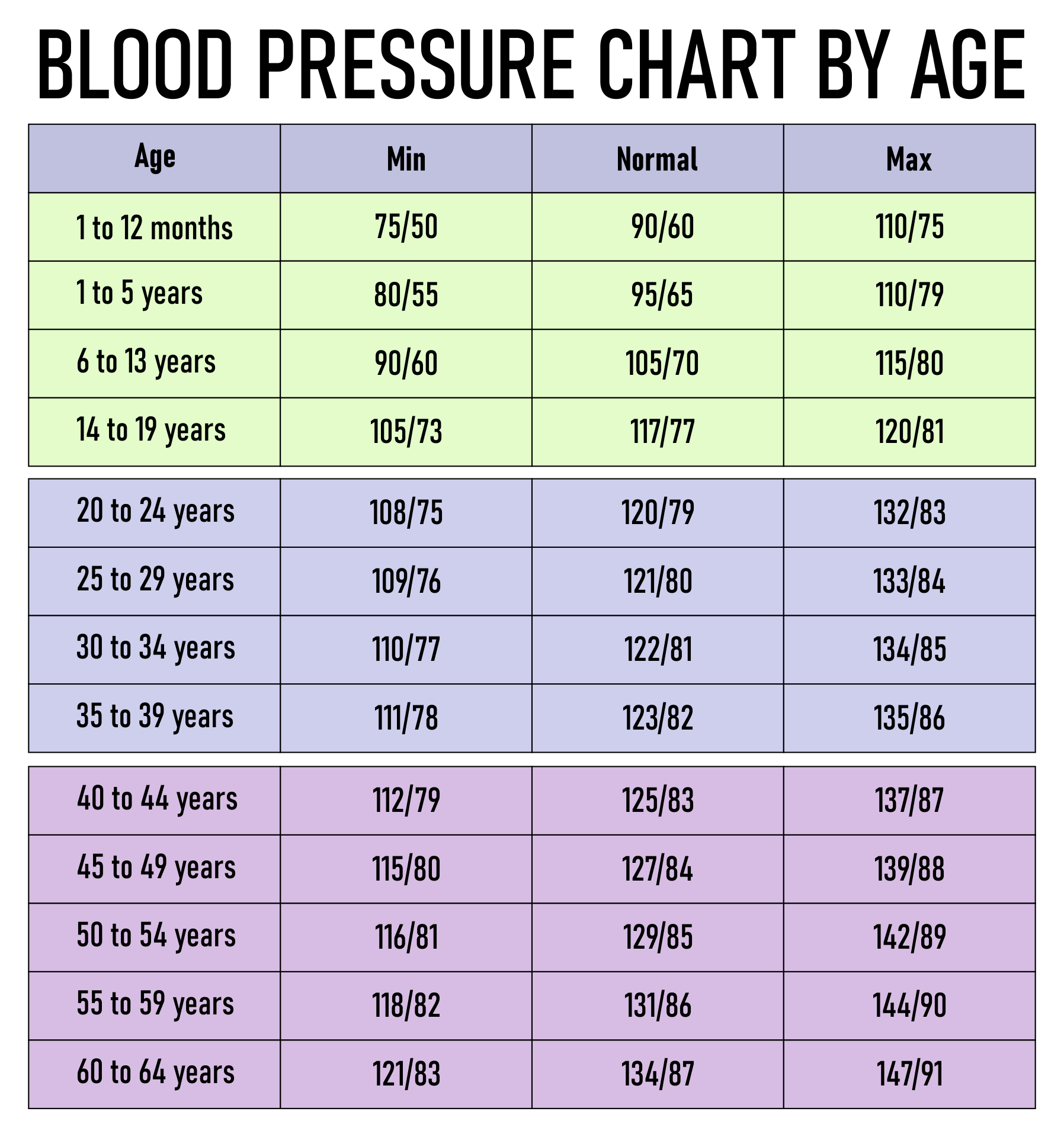 Printable Blood Pressure Level Chart By Age