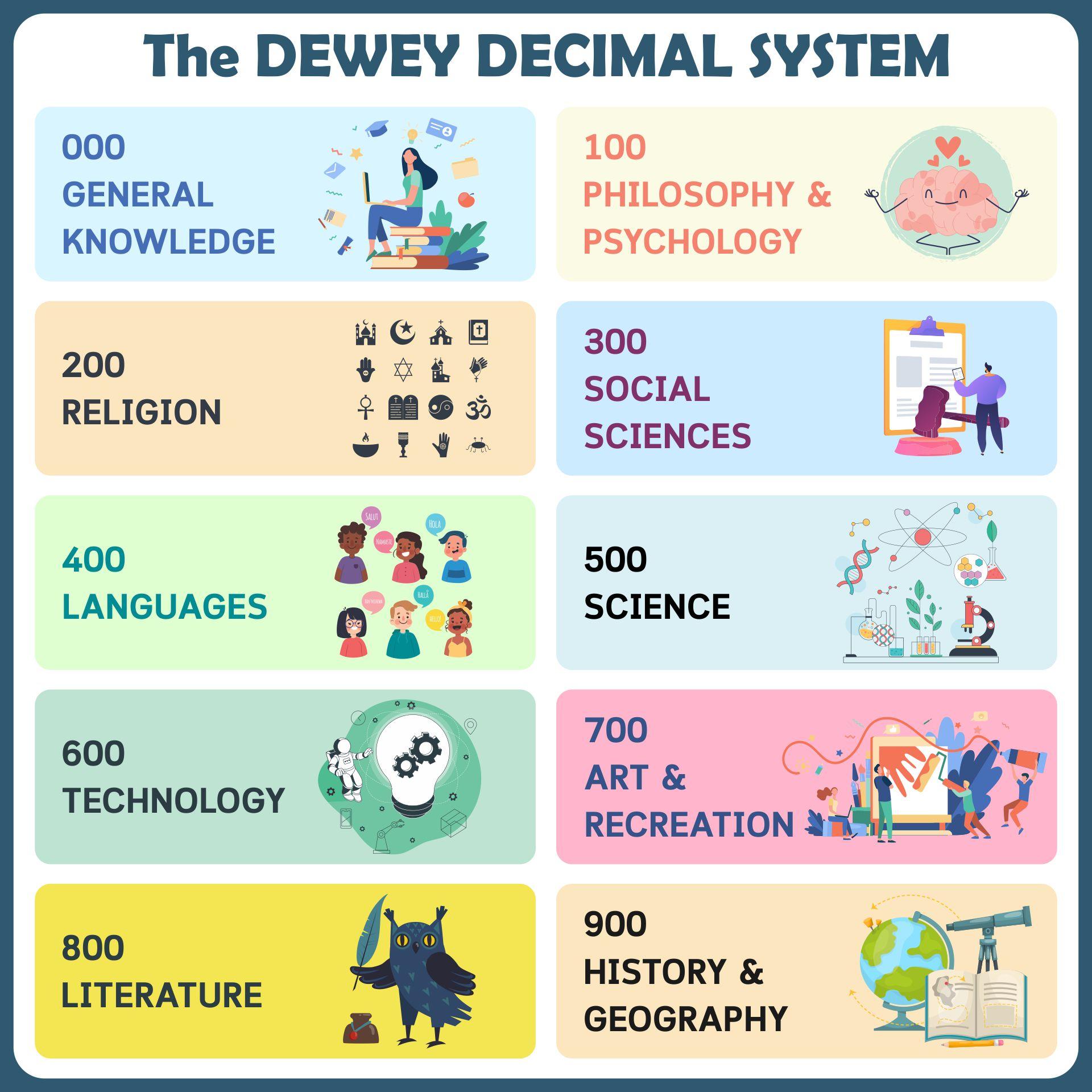 Printable Dewey Decimal System Posters For Kids