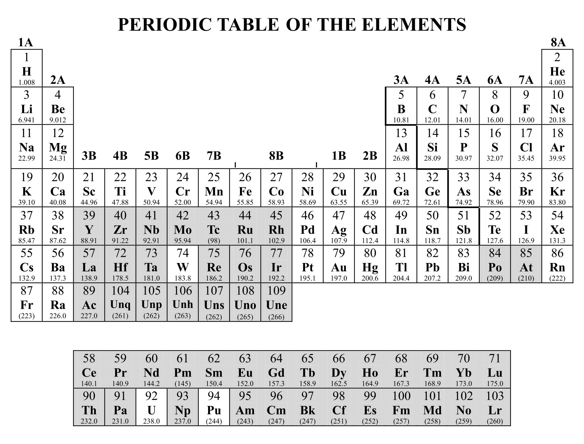 Printable Periodic Table With Polyatomic Ions