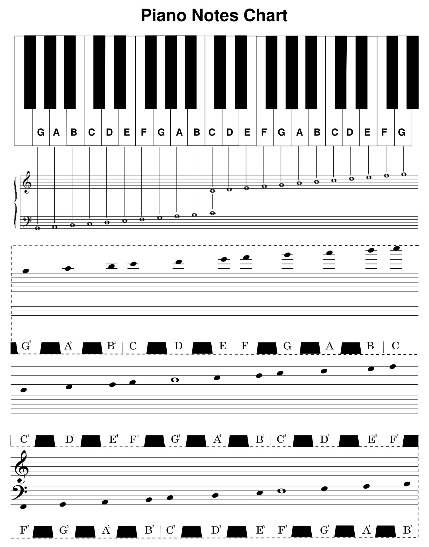 Printable Piano Notes With Letters