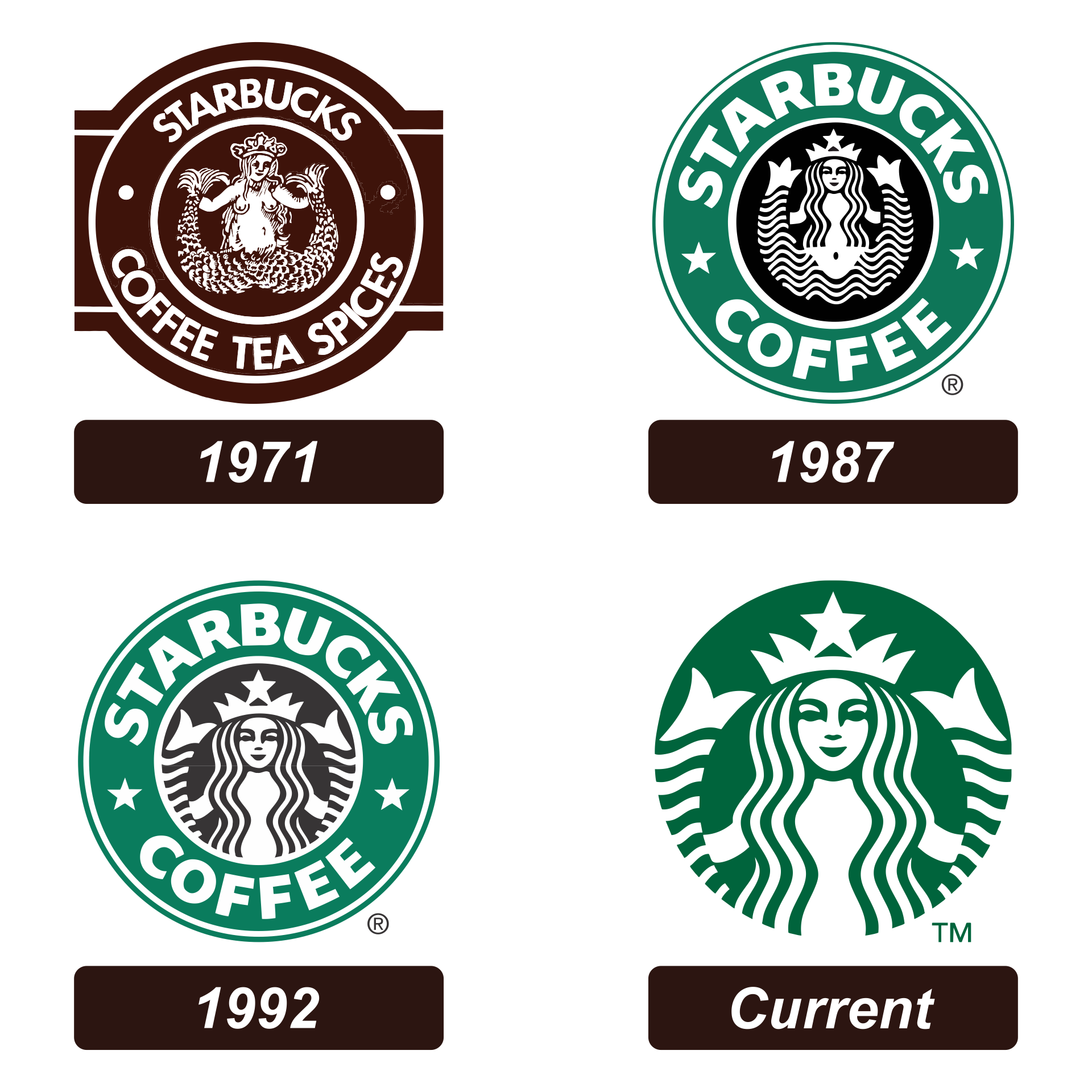Starbucks Coffee Logo History