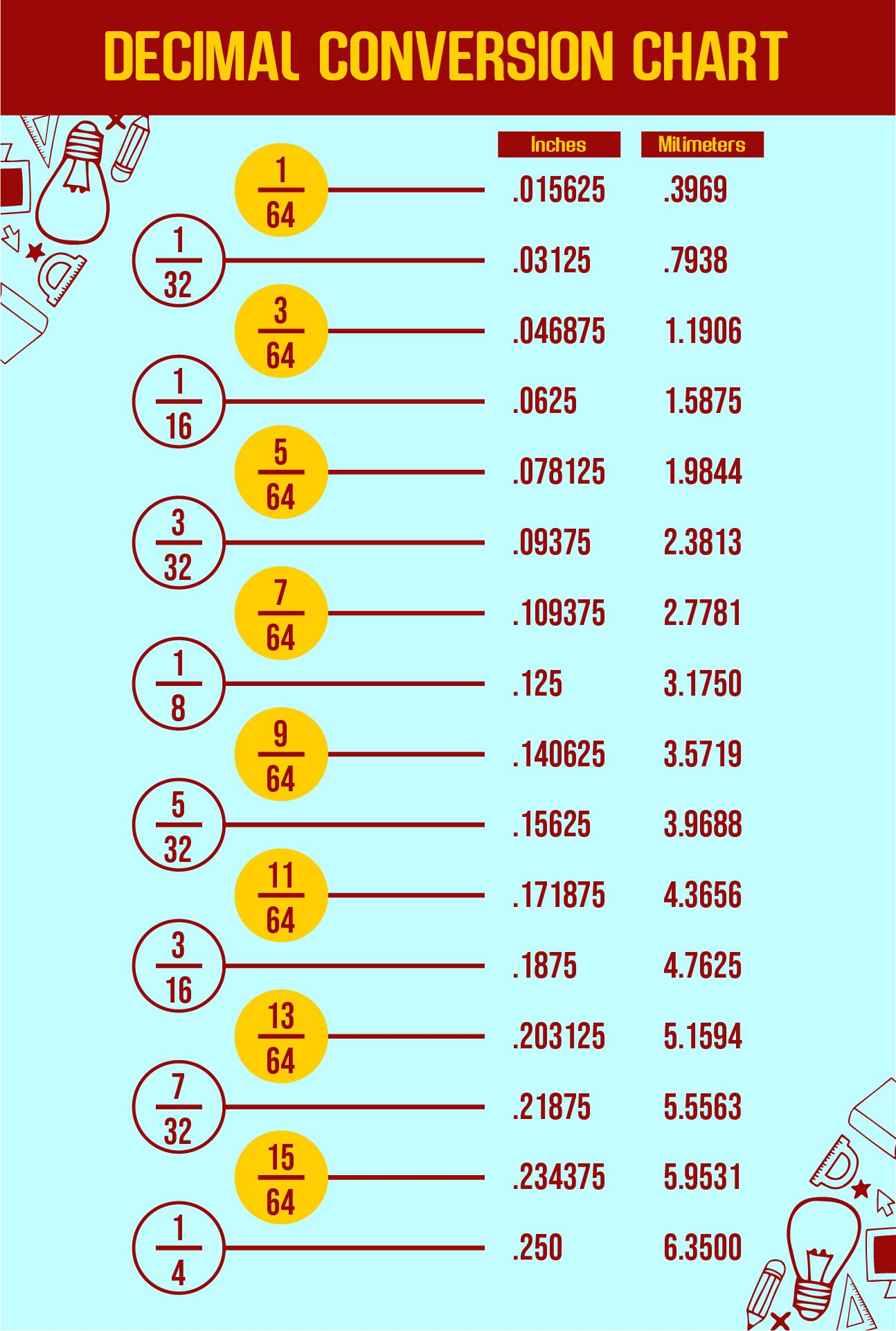 Conversion From Fraction To Decimal Chart