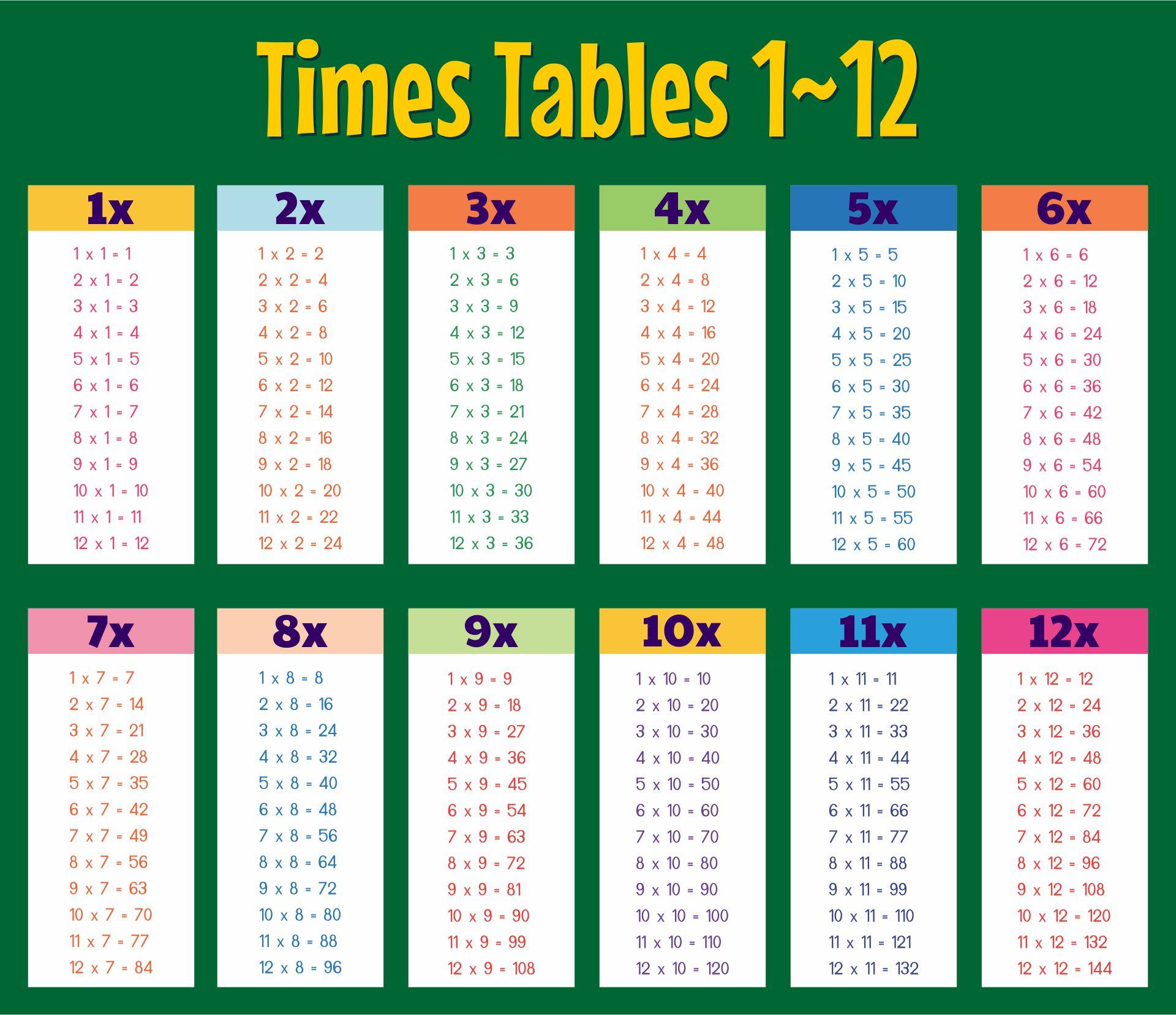 Multiplication Tables 1 12 Printable Worksheets