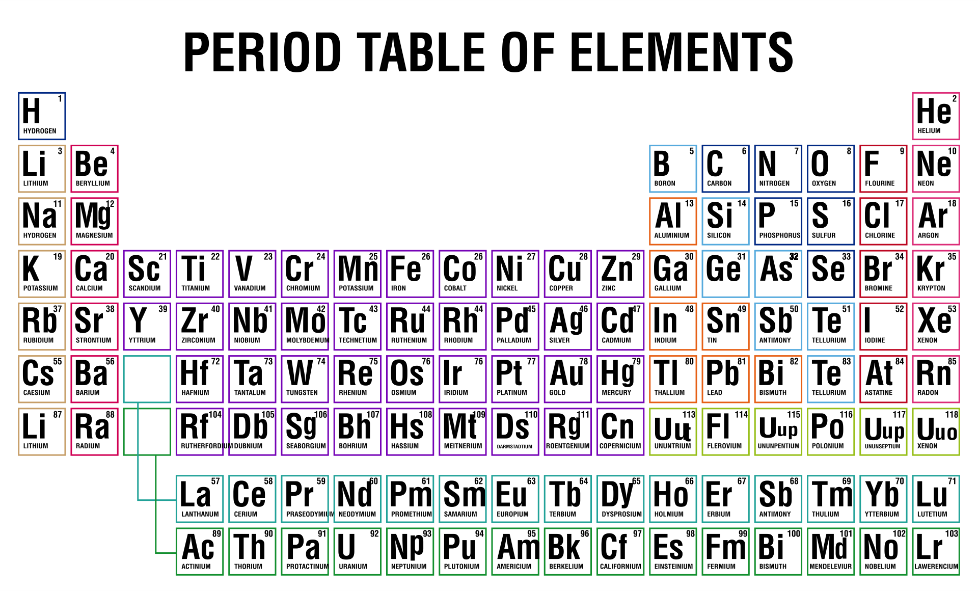 Periodic Table Of Ionic Compounds