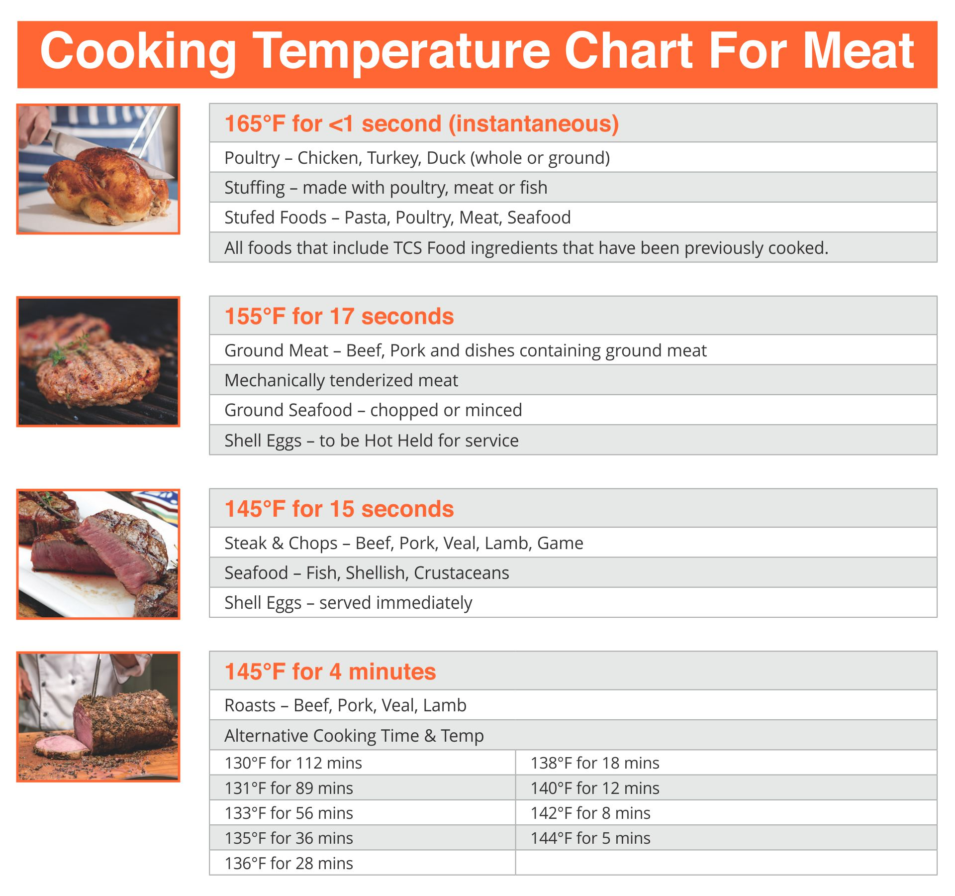 Printable Cooking Temperature Chart For Meat