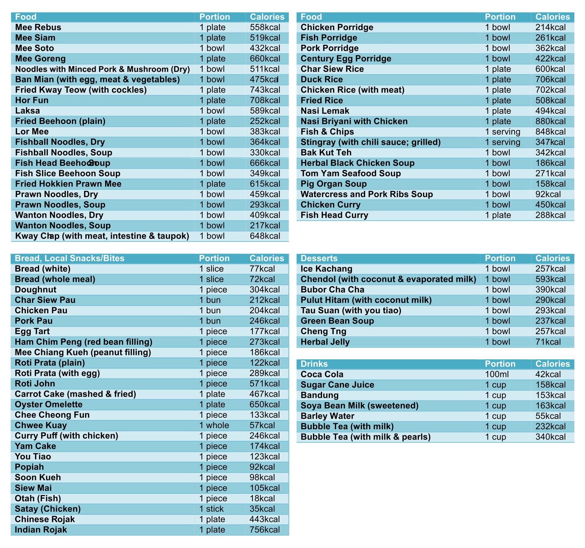 Printable Food Nutrition Chart Pdf