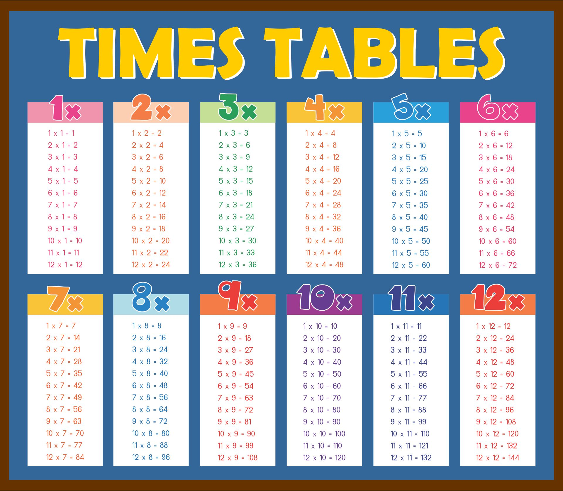 Printable Multiplication Chart Up To 12