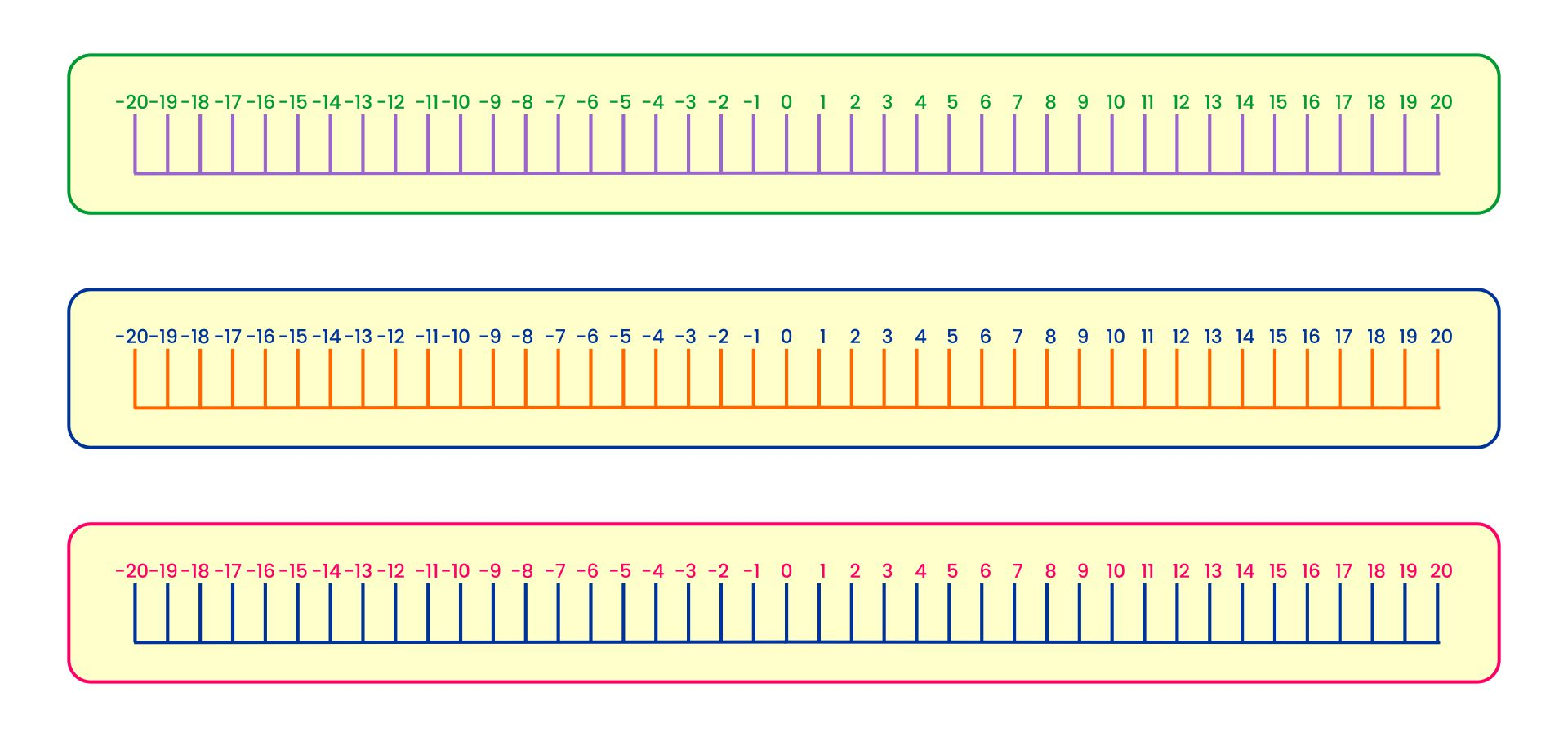 Printable Negative And Positive Number Line Up To 20