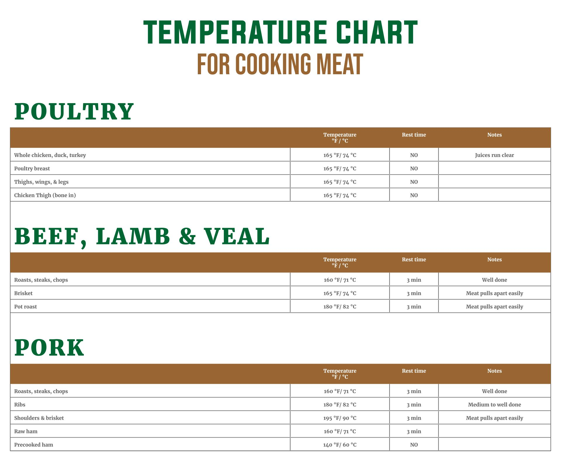 Printable Temperature Chart For Cooking Meat