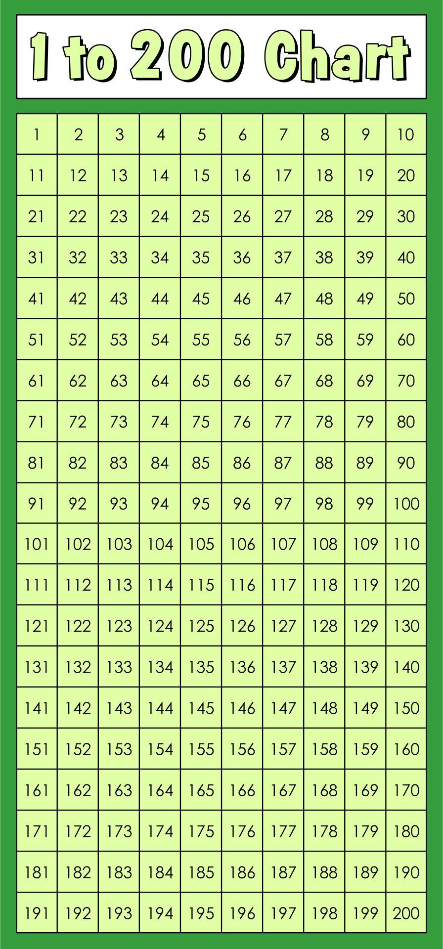 1 To 200 Numbers Chart Single Page Printable