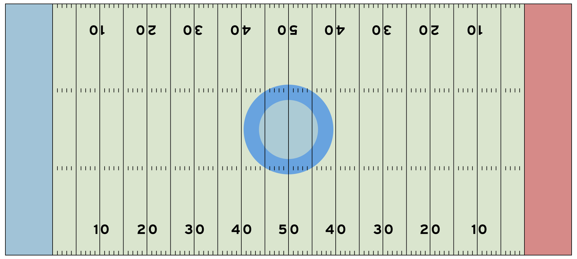 best images of free printable football field   football field    football field template
