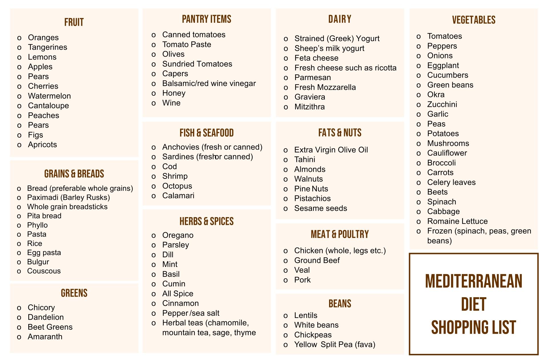 Mediterranean Diet Food Shopping List