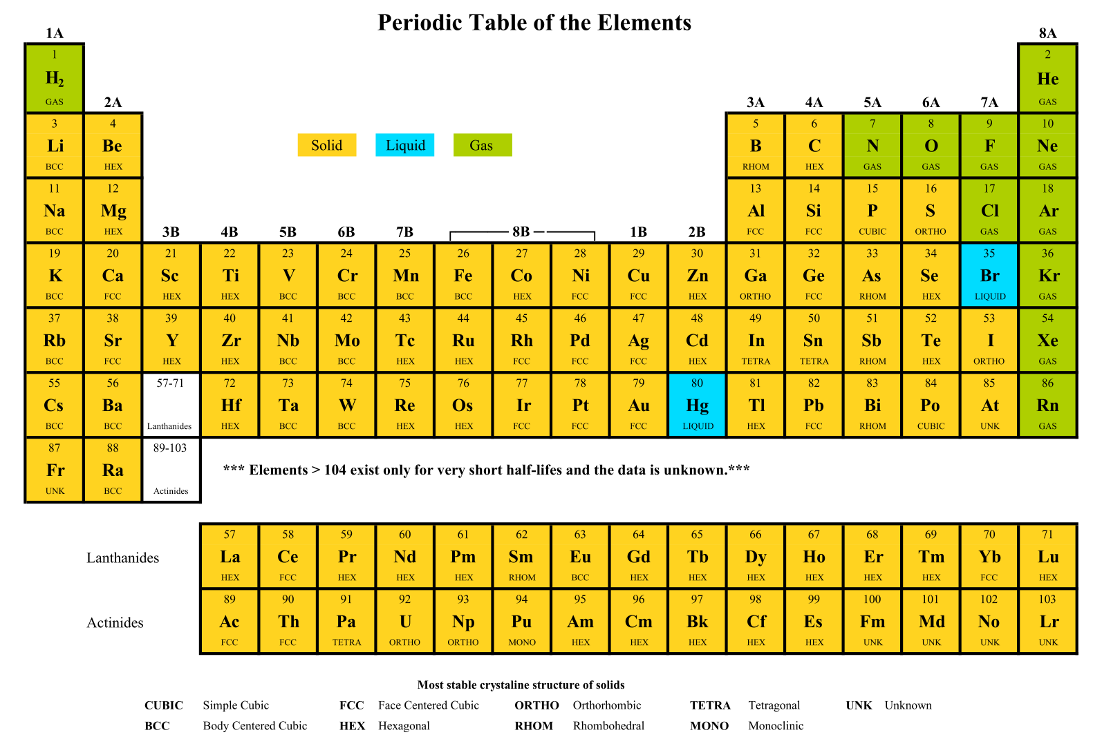Printable Copy Of Periodic Table