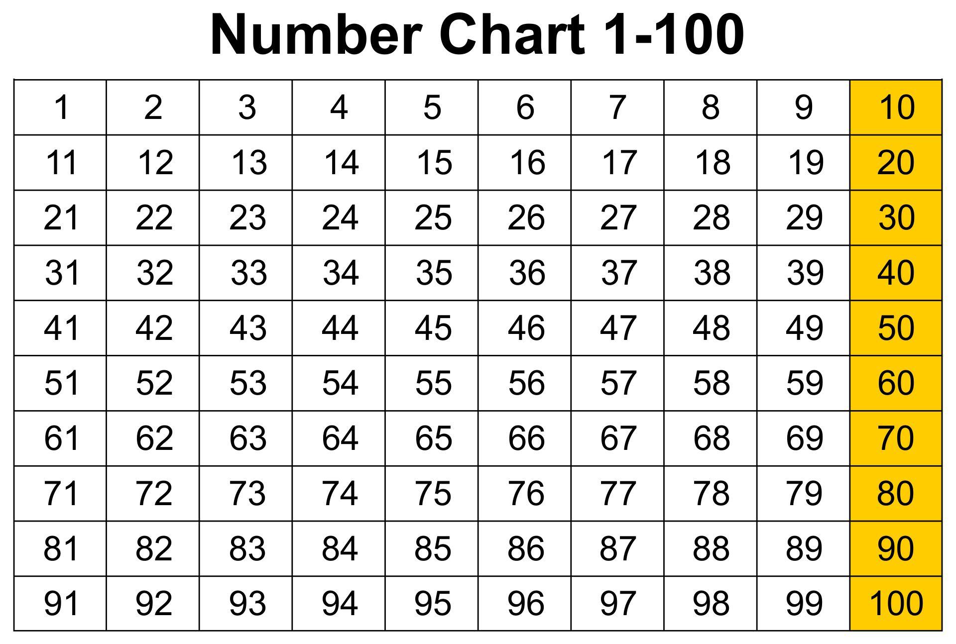 Large Printable Numbers 1 100