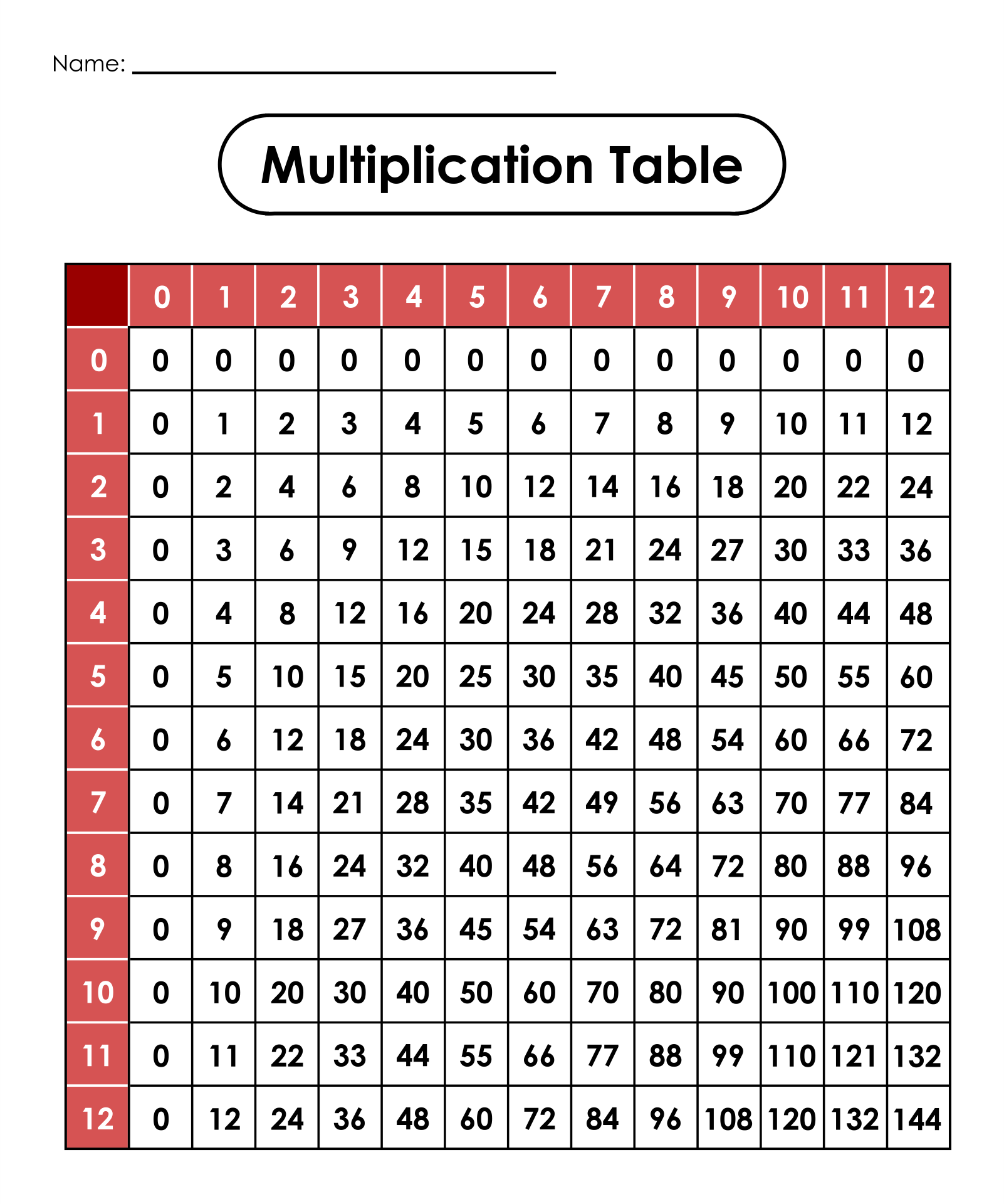 7 best images of printable multiplication tables 0 12 On multiplication table 0 12