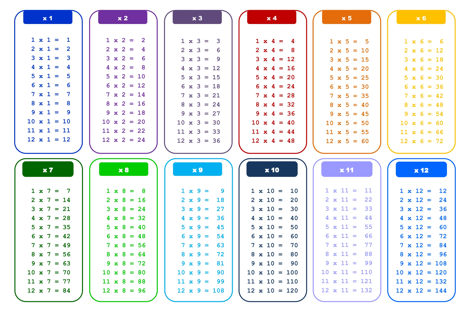 7 best images of printable multiplication tables 0 12 for 1 12 multiplication table printable