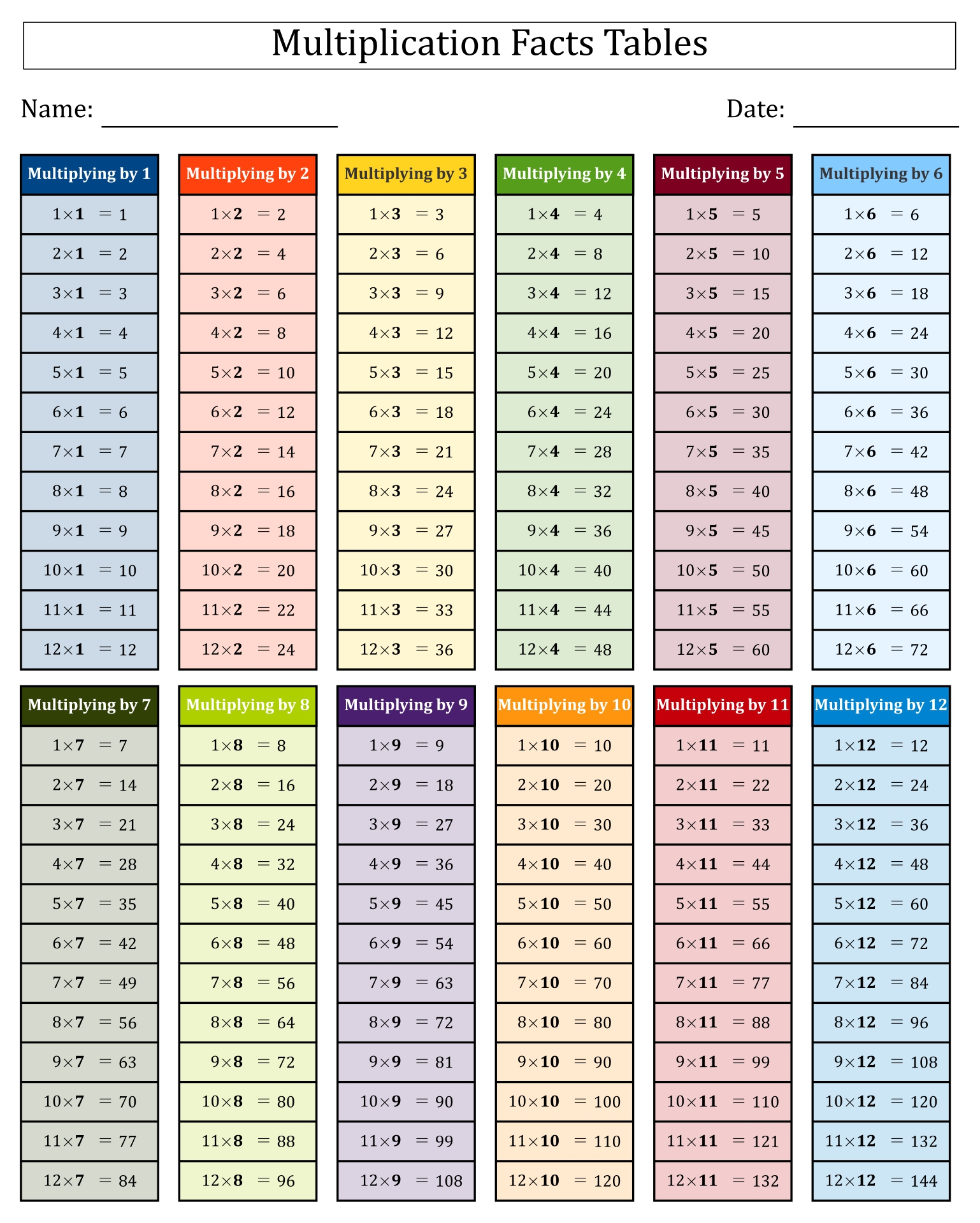 Multiplication Facts Worksheets 112 – Multiplication Tables 1-12 Printable Worksheets