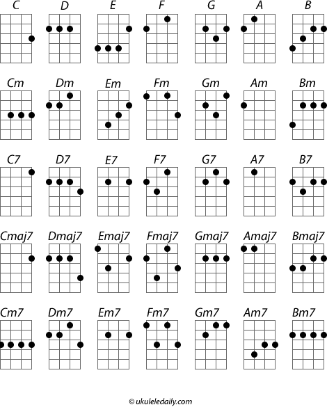 4 Images of Printable Notes For Ukulele Beginners