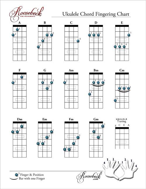 Ukulele ukulele chords beginners : Ukulele : ukulele chords beginners Ukulele Chords and Ukulele ...