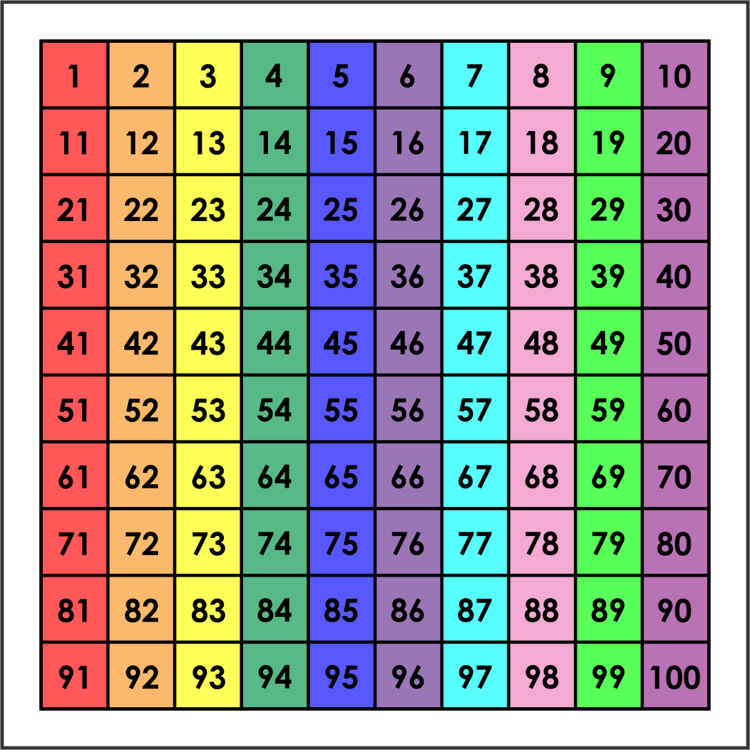 It is a photo of Slobbery Printable 100 Number Chart