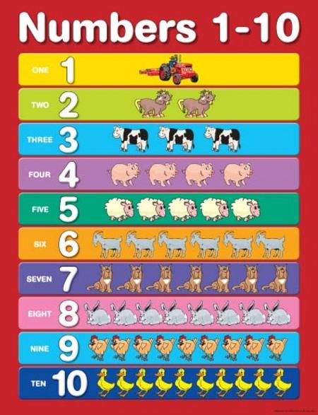 Number Names Worksheets printable numbers 1 to 10 : 6 Best Images of Printable Number Chart 1 10 - Kindergarten Number ...