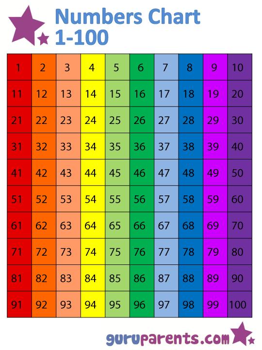 Number Names Worksheets free printable number chart 1-100 : 5 Best Images of Free Printable Number Chart 1-100 - Number Chart ...