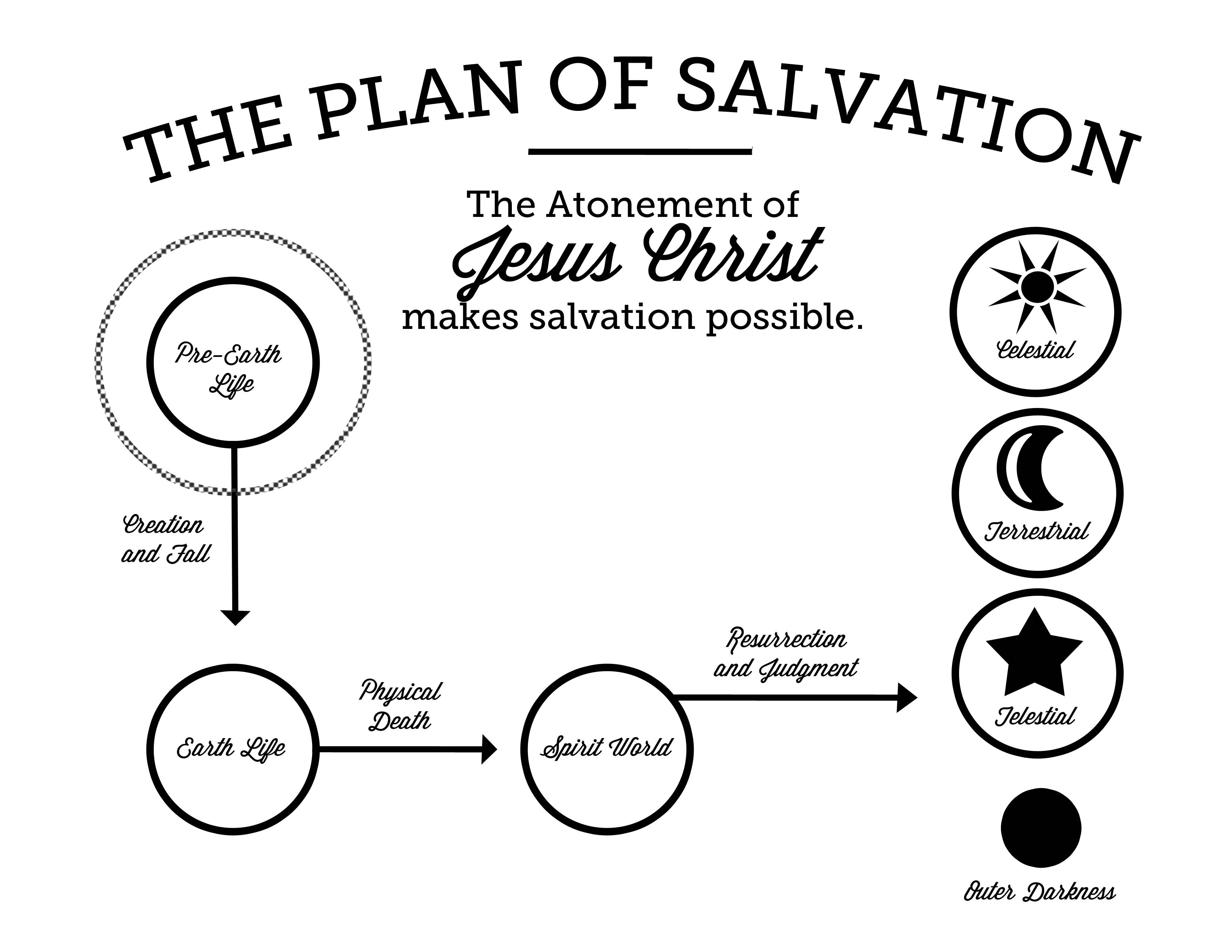 6 Images of Plan Of Salvation Printables