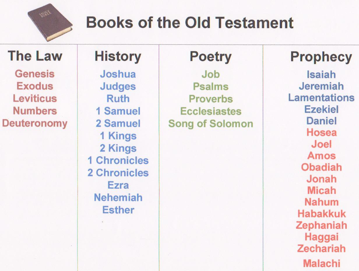 6 Images of Printable Books Of The Bible