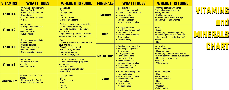 Food Vitamins and Minerals Chart