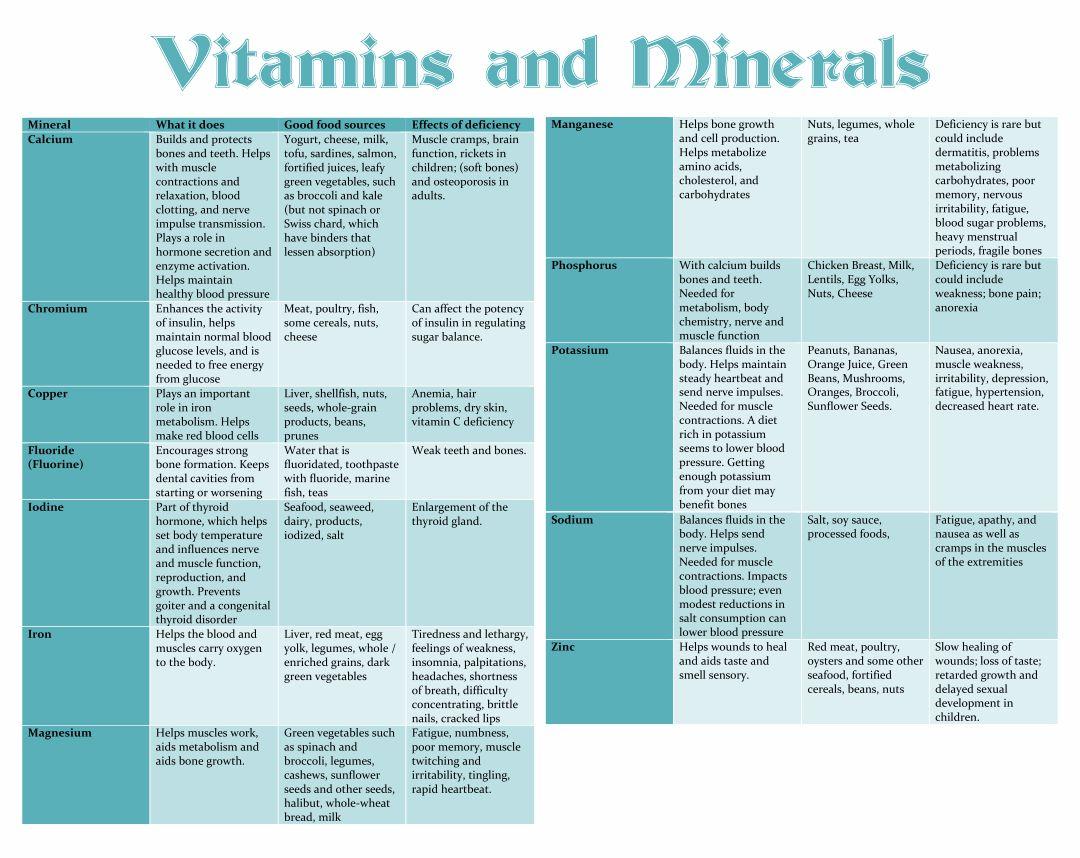 Vitamins and Minerals Chart.pdf
