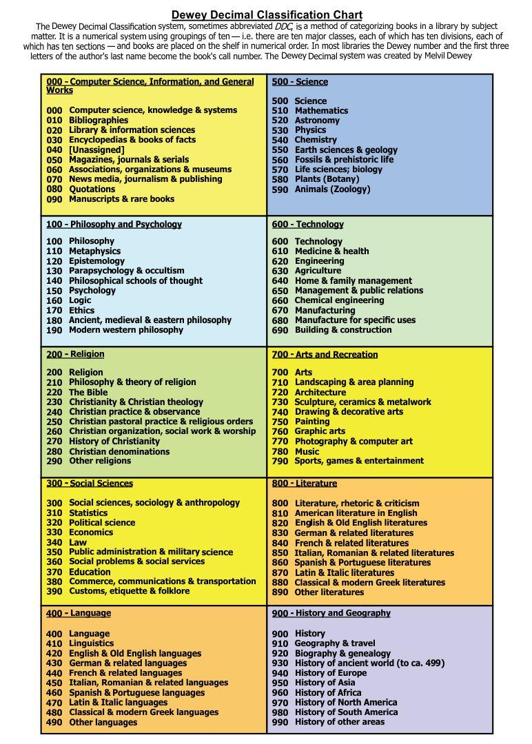 Dewey Decimal Library Classification