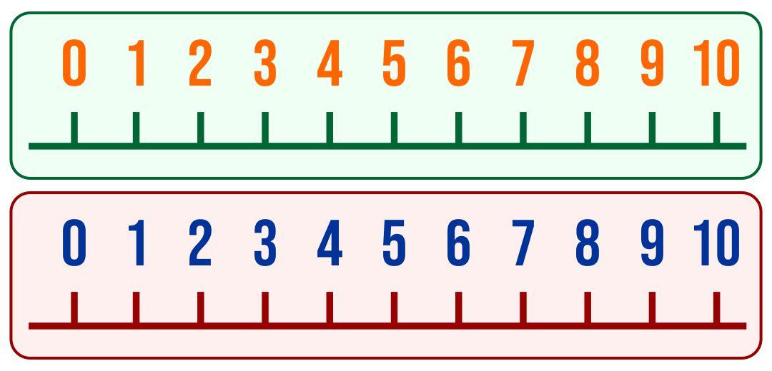 Blank Number Line Worksheets Ks1 - Intrepidpath
