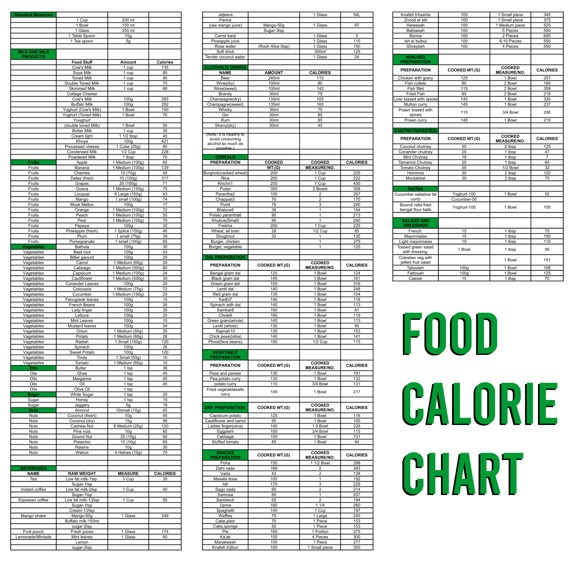 5 Images of Printable Food Calorie Chart PDF