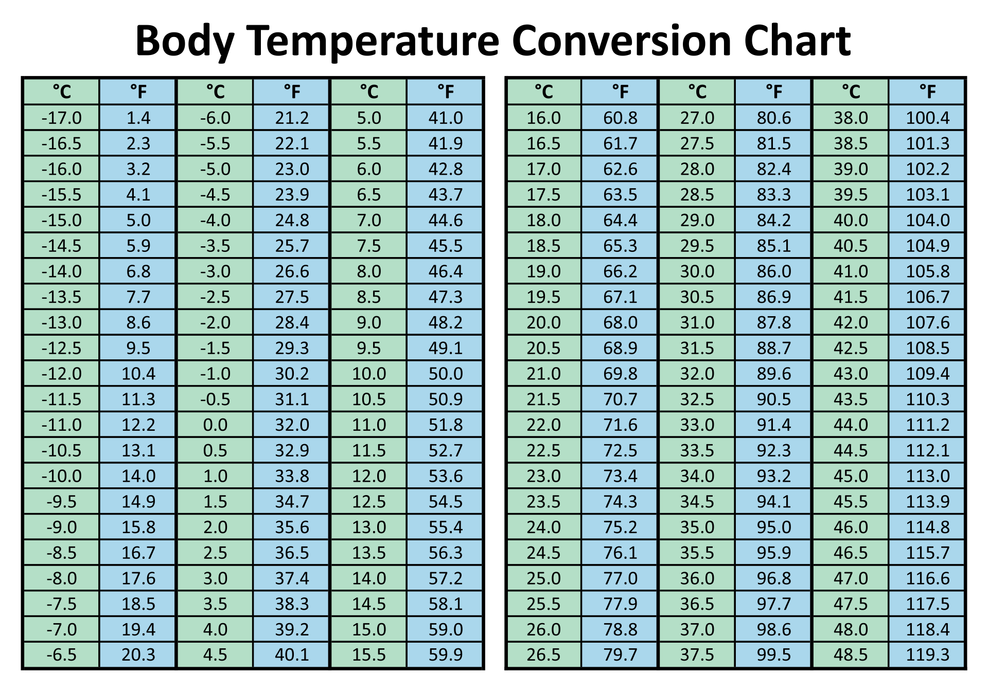 Body Temperature Conversion Chart Printable