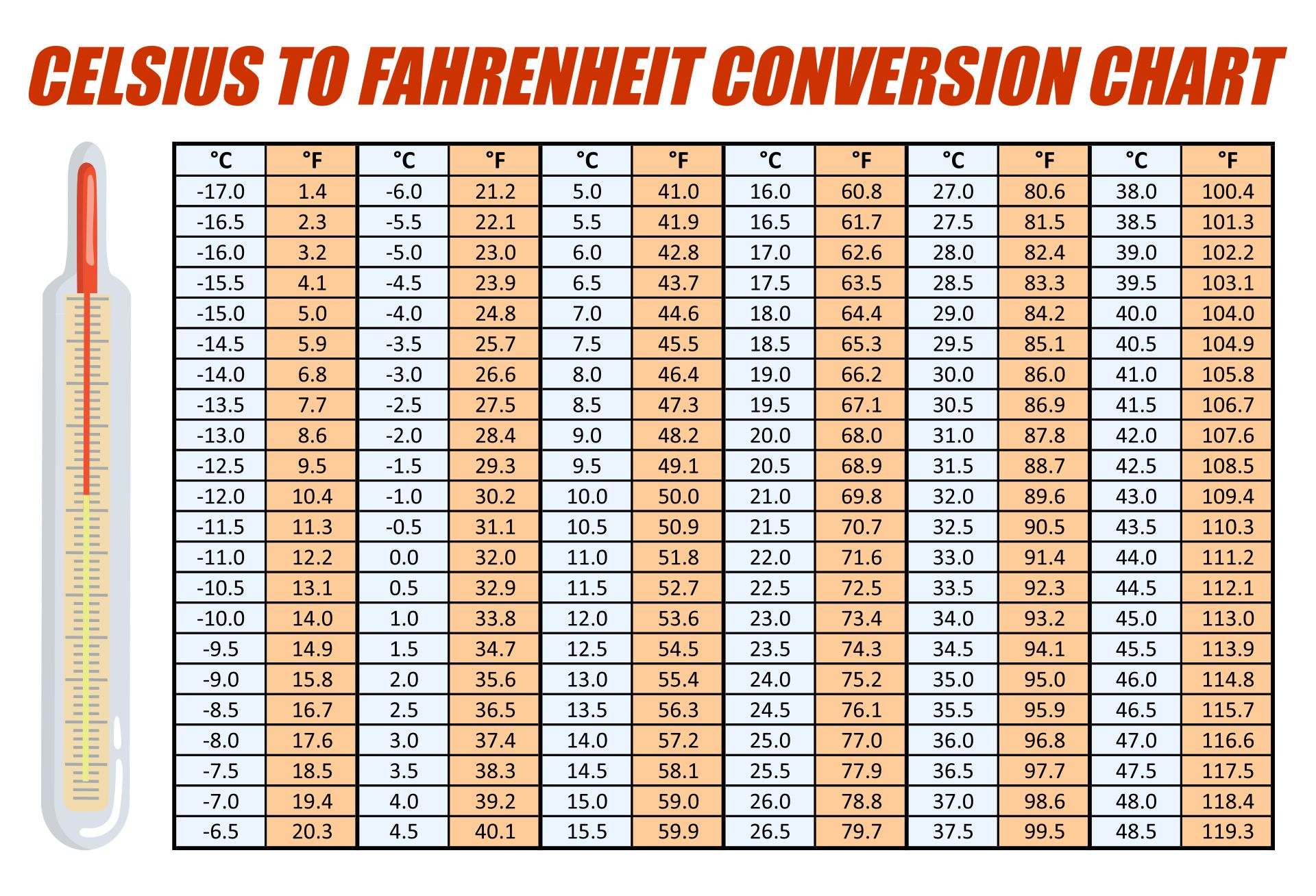 Degrees Celsius to Fahrenheit Conversion Chart