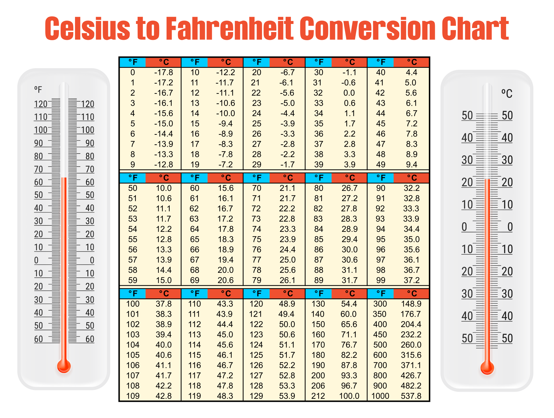 Temperature Celsius Fahrenheit Conversion Chart Printable