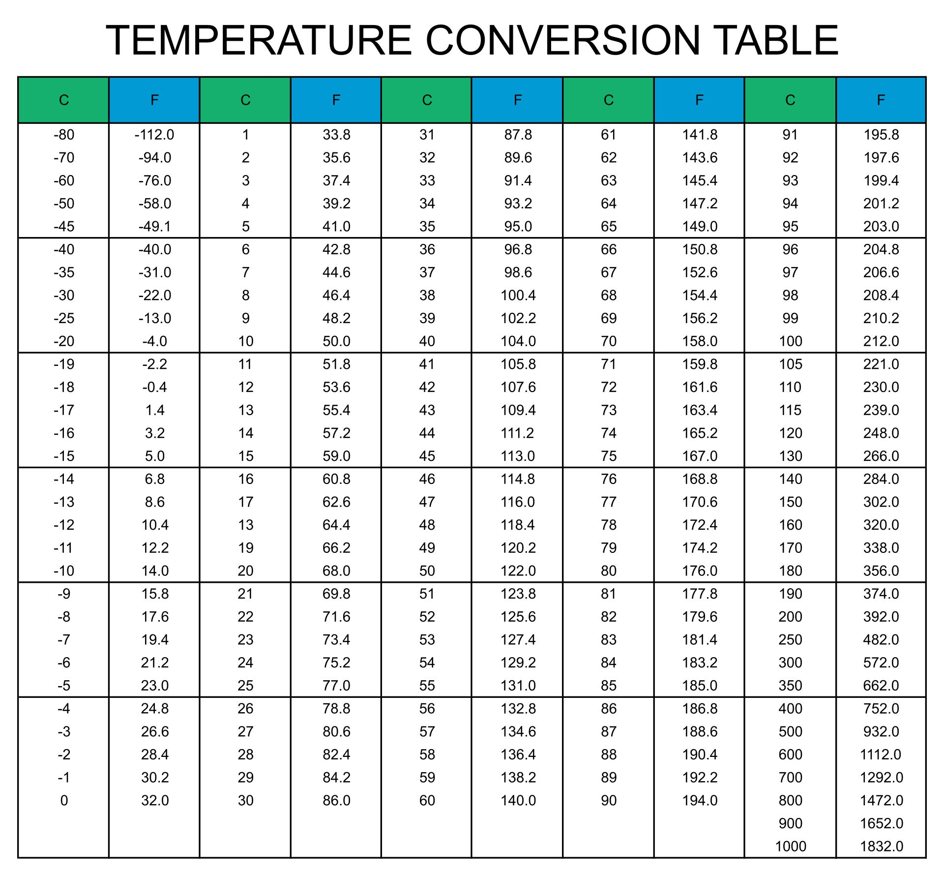 Weather Temperature Conversion Chart