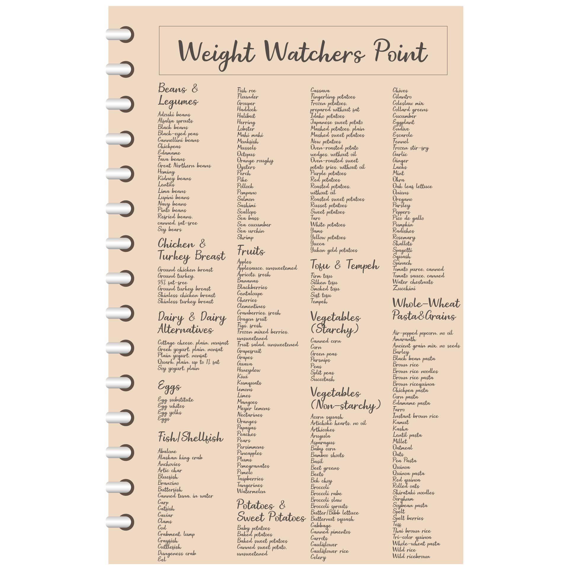 Weight Watchers Points Book