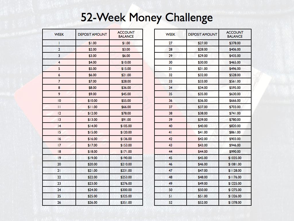 10 Images of 52 Week Money Double Challenge Printable Chart 2015